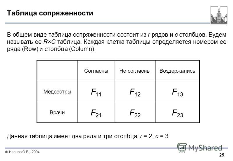 25 Иванов О.В., 2004 Таблица сопряженности В общем виде таблица сопряженности состоит из r рядов и c столбцов. Будем называть ее R×C таблица. Каждая клетка таблицы определяется номером ее ряда (Row) и столбца (Column). СогласныНе согласныВоздержались