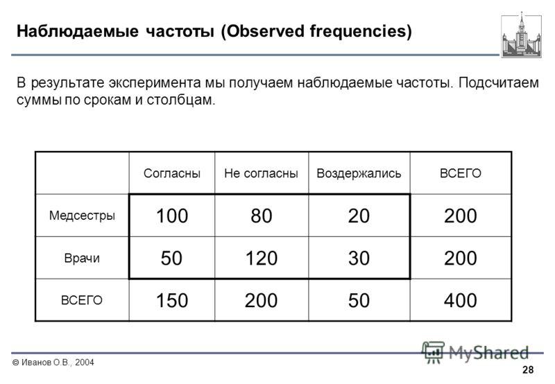 28 Иванов О.В., 2004 Наблюдаемые частоты (Observed frequencies) В результате эксперимента мы получаем наблюдаемые частоты. Подсчитаем суммы по срокам и столбцам. СогласныНе согласныВоздержалисьВСЕГО Медсестры 1008020200 Врачи 5012030200 ВСЕГО 1502005