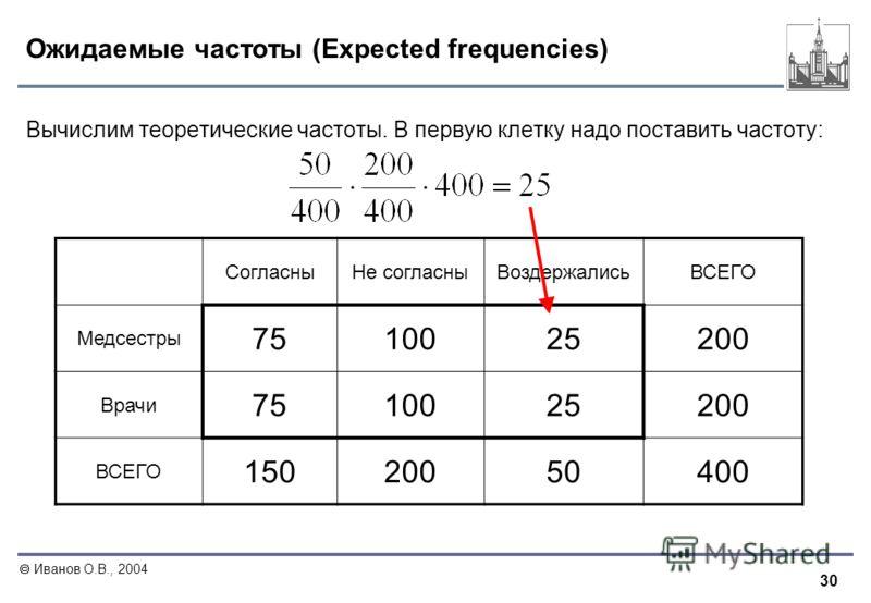 30 Иванов О.В., 2004 Ожидаемые частоты (Expected frequencies) Вычислим теоретические частоты. В первую клетку надо поставить частоту: СогласныНе согласныВоздержалисьВСЕГО Медсестры 751002525200 Врачи 751002525200 ВСЕГО 15020050400