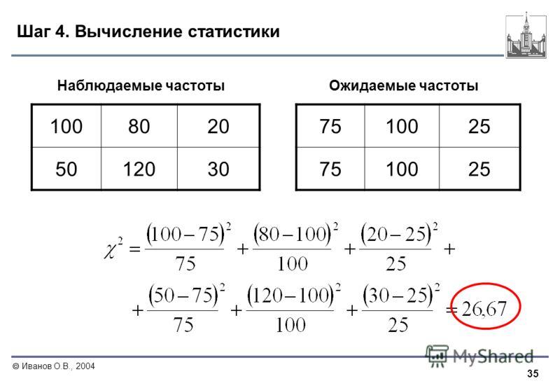 35 Иванов О.В., 2004 Шаг 4. Вычисление статистики 1008020 5012030 751002525 751002525 Наблюдаемые частотыОжидаемые частоты