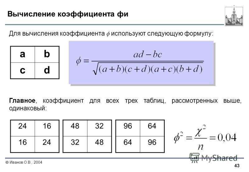 43 Иванов О.В., 2004 Вычисление коэффициента фи ab cd Для вычисления коэффициента используют следующую формулу: Главное, коэффициент для всех трех таблиц, рассмотренных выше, одинаковый: 2416 24 4832 48 9664 96