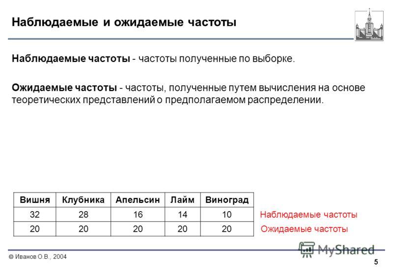 5 Иванов О.В., 2004 Наблюдаемые и ожидаемые частоты Наблюдаемые частоты - частоты полученные по выборке. Ожидаемые частоты - частоты, полученные путем вычисления на основе теоретических представлений о предполагаемом распределении. ВишняКлубникаАпель