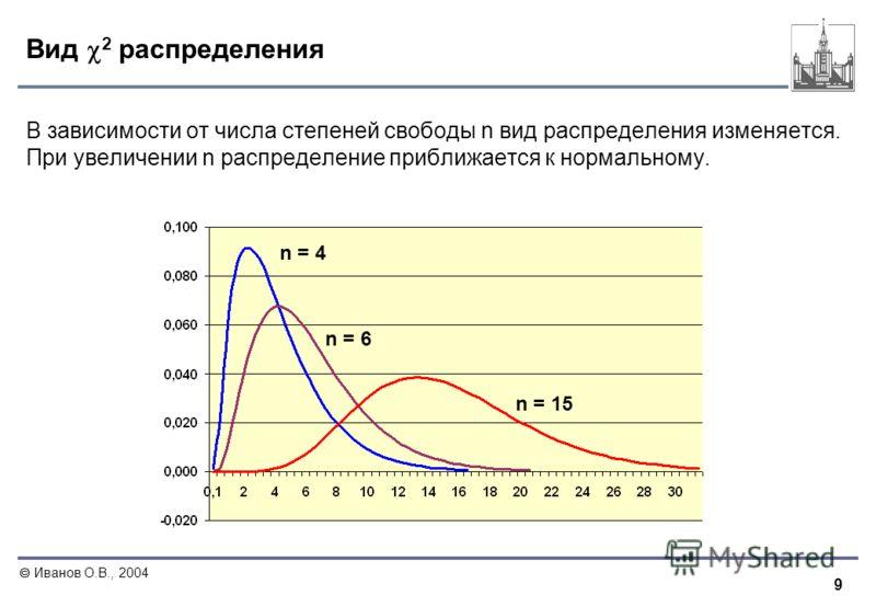 9 Иванов О.В., 2004 Вид 2 распределения В зависимости от числа степеней свободы n вид распределения изменяется. При увеличении n распределение приближается к нормальному. n = 4 n = 6 n = 15