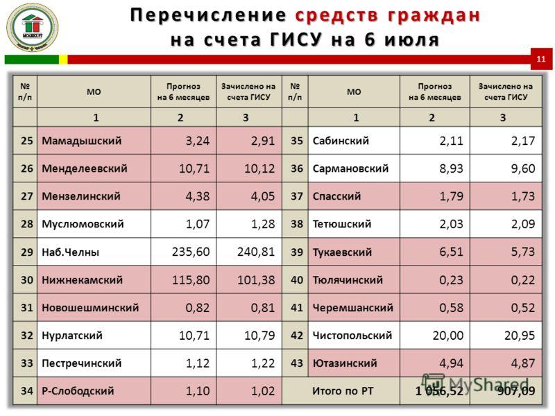 Перечисление средств граждан на счета ГИСУ на 6 июля 11