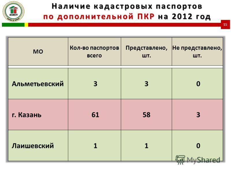 Наличие кадастровых паспортов по дополнительной ПКР на 2012 год 15