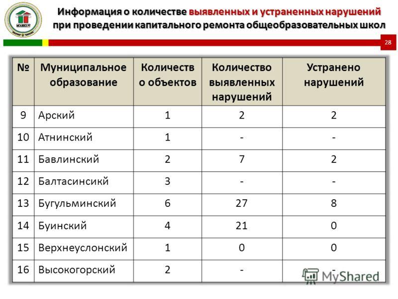Информация о количестве выявленных и устраненных нарушений при проведении капитального ремонта общеобразовательных школ 28