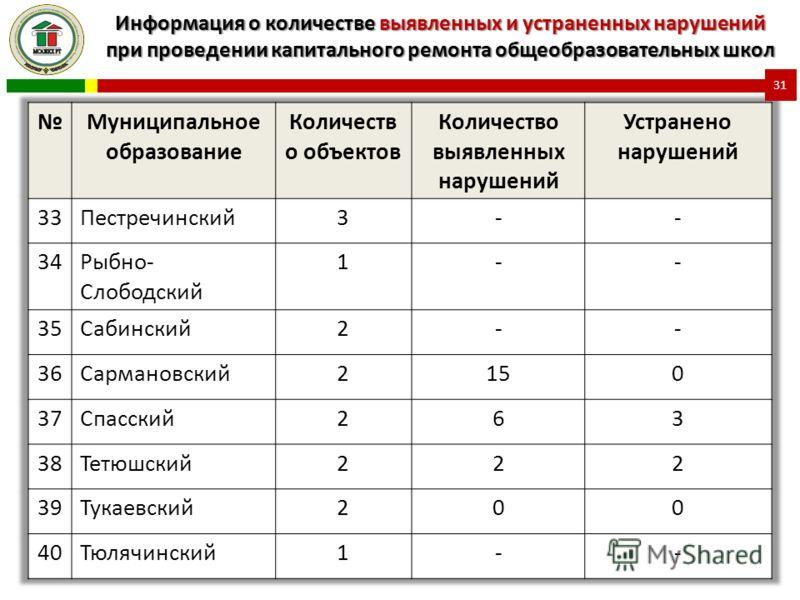 Информация о количестве выявленных и устраненных нарушений при проведении капитального ремонта общеобразовательных школ 31