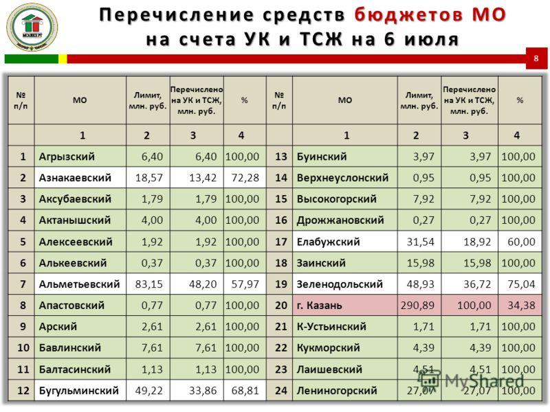 Перечисление средств бюджетов МО на счета УК и ТСЖ на 6 июля 8