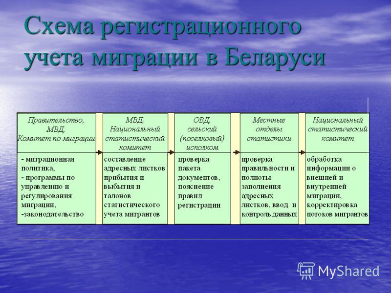 Схема регистрационного учета миграции в Беларуси