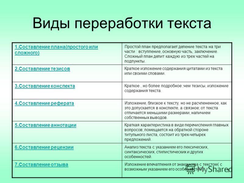 1 Виды переработки текста 1.Составление плана(простого или сложного) Простой план предполагает деление текста на три части : вступление, основную часть, заключение. Сложный план делит каждую из трех частей на подпункты. 2.Составление тезисов Краткое