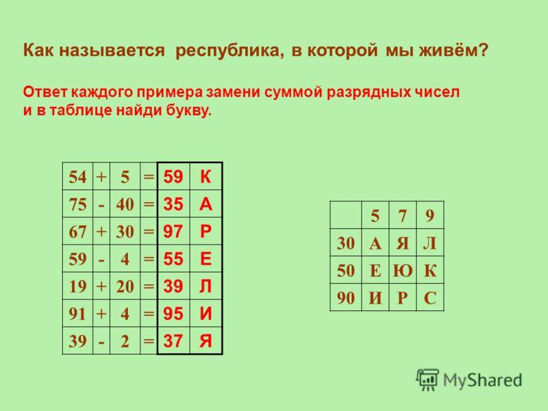 Как называется республика, в которой мы живём? Ответ каждого примера замени суммой разрядных чисел и в таблице найди букву. 54+5= 75-40= 67+30= 59-4= 19+20= 91+4= 39-2= 579 30АЯЛ 50ЕЮК 90ИРС 59К 35А 97Р 55Е 39Л 95И 37Я
