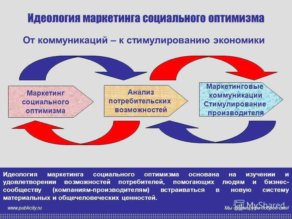 Мы формируем доброе имя! www.publicity.ru Идеология маркетинга социального оптимизма Маркетинг социального оптимизма Анализ потребительских возможностей Маркетинговые коммуникации Стимулирование производителя Идеология маркетинга социального оптимизм