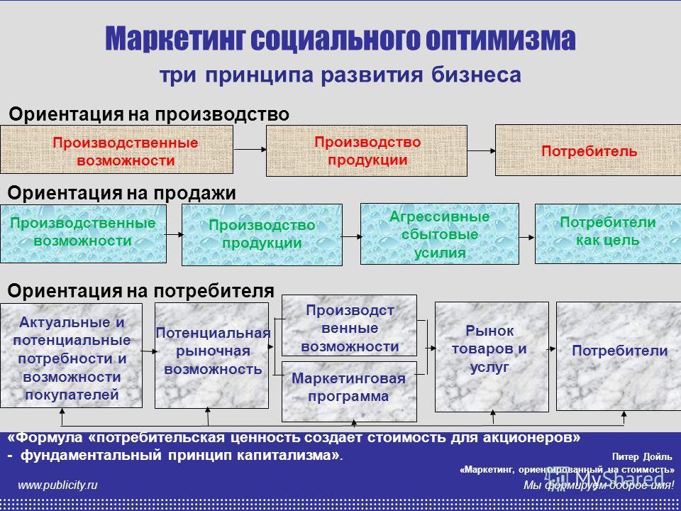 анна казарина Мы формируем доброе имя! www.publicity.ru «Формула «потребительская ценность создает стоимость для акционеров» - фундаментальный принцип капитализма». Питер Дойль «Маркетинг, ориентированный на стоимость» Ориентация на потребителя Ориен