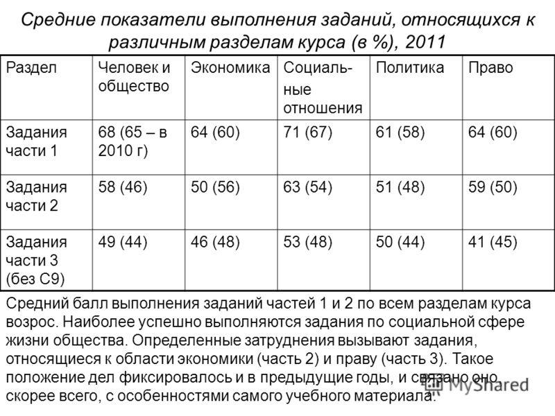 Средние показатели выполнения заданий, относящихся к различным разделам курса (в %), 2011 РазделЧеловек и общество ЭкономикаСоциаль- ные отношения ПолитикаПраво Задания части 1 68 (65 – в 2010 г) 64 (60)71 (67)61 (58)64 (60) Задания части 2 58 (46)50