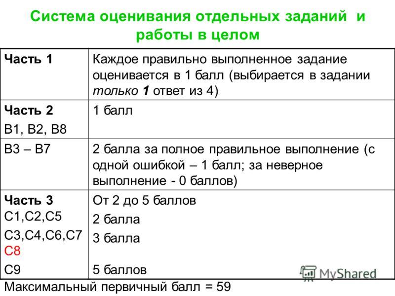 Система оценивания отдельных заданий и работы в целом Часть 1Каждое правильно выполненное задание оценивается в 1 балл (выбирается в задании только 1 ответ из 4) Часть 2 В1, В2, В8 1 балл В3 – В72 балла за полное правильное выполнение (с одной ошибко