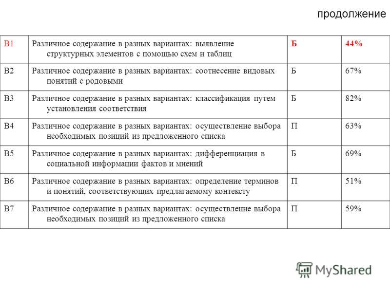 продолжение В1Различное содержание в разных вариантах: выявление структурных элементов с помощью схем и таблиц Б44% В2Различное содержание в разных вариантах: соотнесение видовых понятий с родовыми Б67% В3Различное содержание в разных вариантах: клас