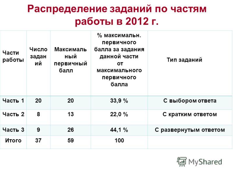Распределение заданий по частям работы в 2012 г. Части работы Число задан ий Максималь ный первичный балл % максимальн. первичного балла за задания данной части от максимального первичного балла Тип заданий Часть 120 33,9 %С выбором ответа Часть 2813