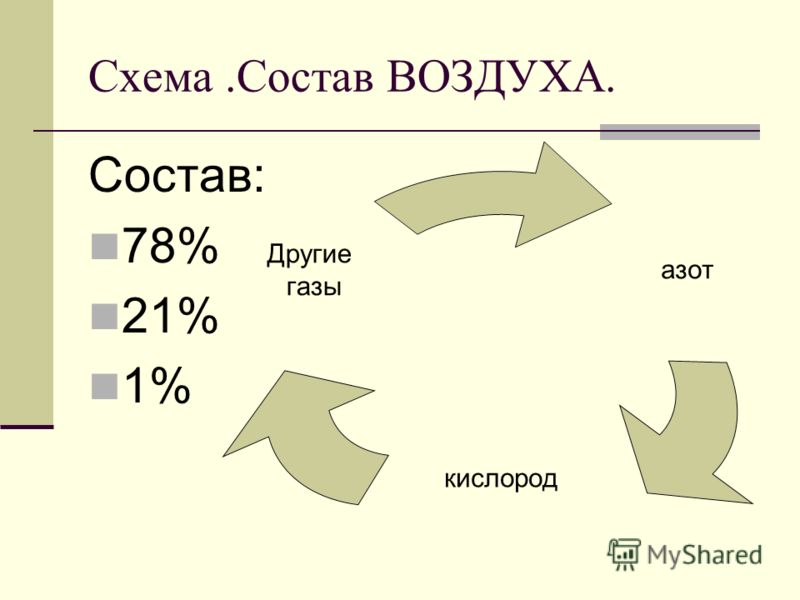 Схема.Состав ВОЗДУХА.