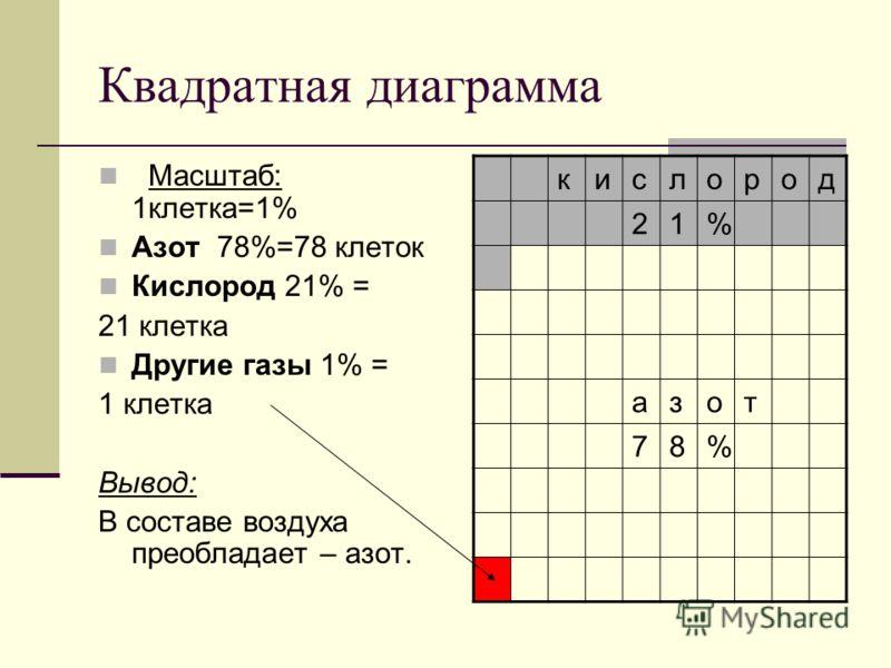 Квадратная диаграмма Масштаб: 1клетка=1% Азот 78%=78 клеток Кислород 21% = 21 клетка Другие газы 1% = 1 клетка Вывод: В составе воздуха преобладает – азот. кислород 21% азот 78%
