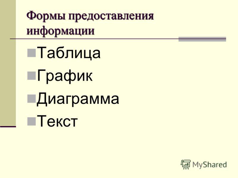 Формы предоставления информации Таблица График Диаграмма Текст