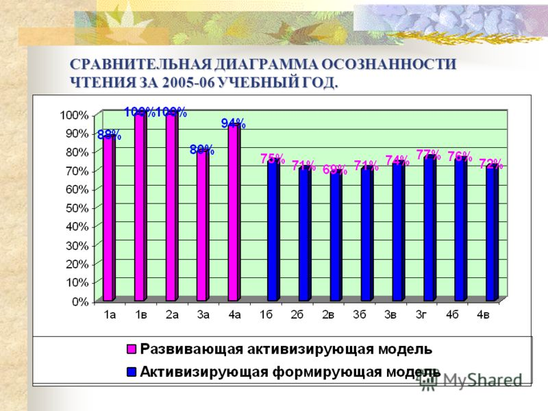 СРАВНИТЕЛЬНАЯ ДИАГРАММА ОСОЗНАННОСТИ ЧТЕНИЯ ЗА 2005-06 УЧЕБНЫЙ ГОД.