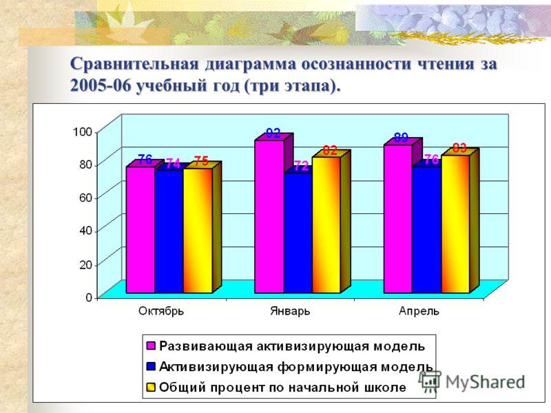 Сравнительная диаграмма осознанности чтения за 2005-06 учебный год (три этапа).