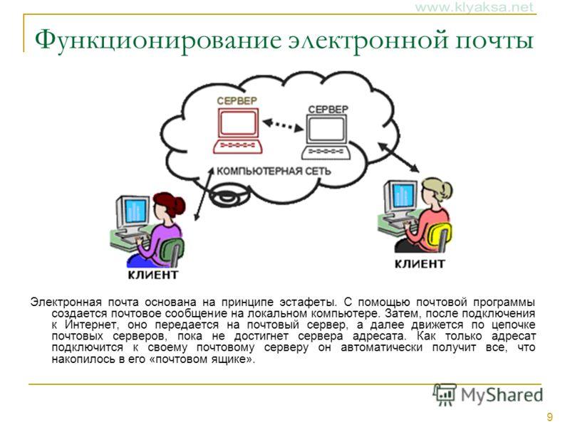 9 Функционирование электронной почты Электронная почта основана на принципе эстафеты. С помощью почтовой программы создается почтовое сообщение на локальном компьютере. Затем, после подключения к Интернет, оно передается на почтовый сервер, а далее д