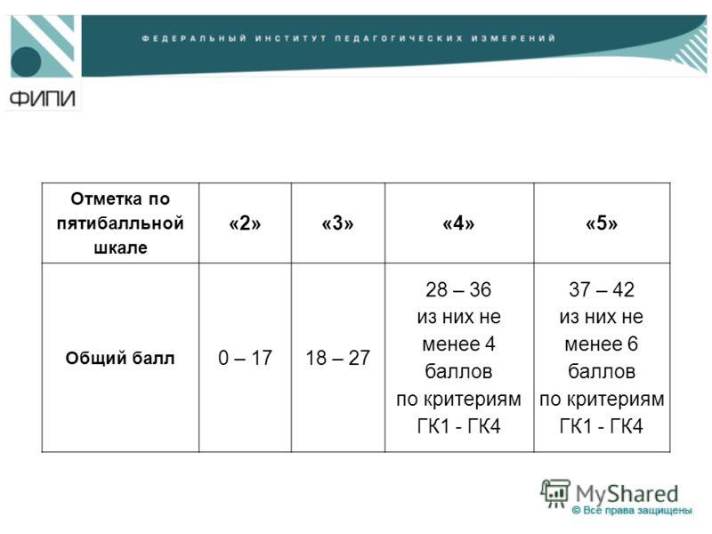 Отметка по пятибалльной шкале «2»«3»«4»«5» Общий балл 0 – 1718 – 27 28 – 36 из них не менее 4 баллов по критериям ГК1 - ГК4 37 – 42 из них не менее 6 баллов по критериям ГК1 - ГК4