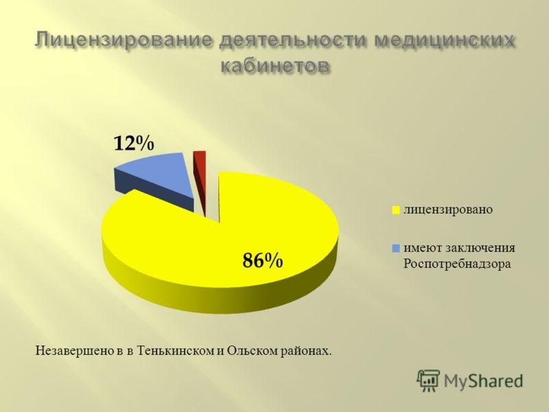 Незавершено в в Тенькинском и Ольском районах.