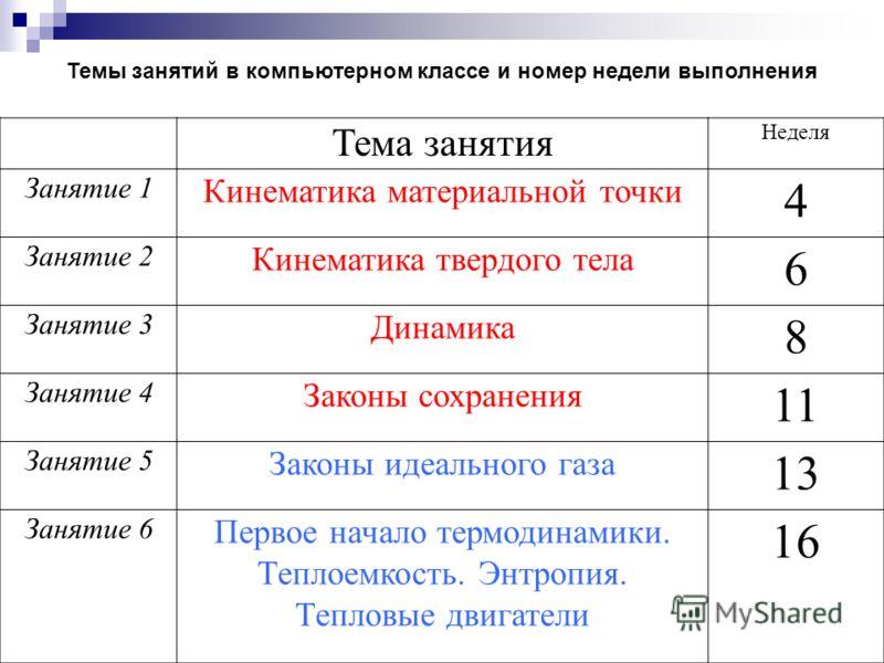 Тема занятия Неделя Занятие 1 Кинематика материальной точки 4 Занятие 2 Кинематика твердого тела 6 Занятие 3 Динамика 8 Занятие 4 Законы сохранения 11 Занятие 5 Законы идеального газа 13 Занятие 6 Первое начало термодинамики. Теплоемкость. Энтропия.
