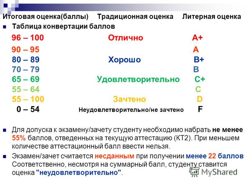 Итоговая оценка(баллы) Традиционная оценка Литерная оценка Таблица конвертации баллов 96 – 100 Отлично A+ 90 – 95 A 80 – 89 Хорошо B+ 70 – 79 B 65 – 69 Удовлетворительно C+ 55 – 64 C 55 – 100 Зачтено D 0 – 54 Неудовлетворительно/не зачтено F Для допу