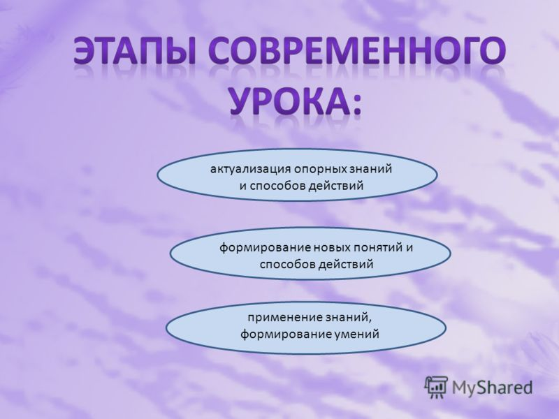 актуализация опорных знаний и способов действий формирование новых понятий и способов действий применение знаний, формирование умений