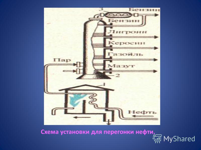 Схема установки для перегонки нефти.