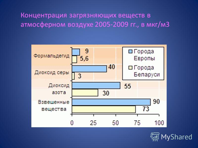 Концентрация загрязняющих веществ в атмосферном воздухе 2005-2009 гг., в мкг/м3