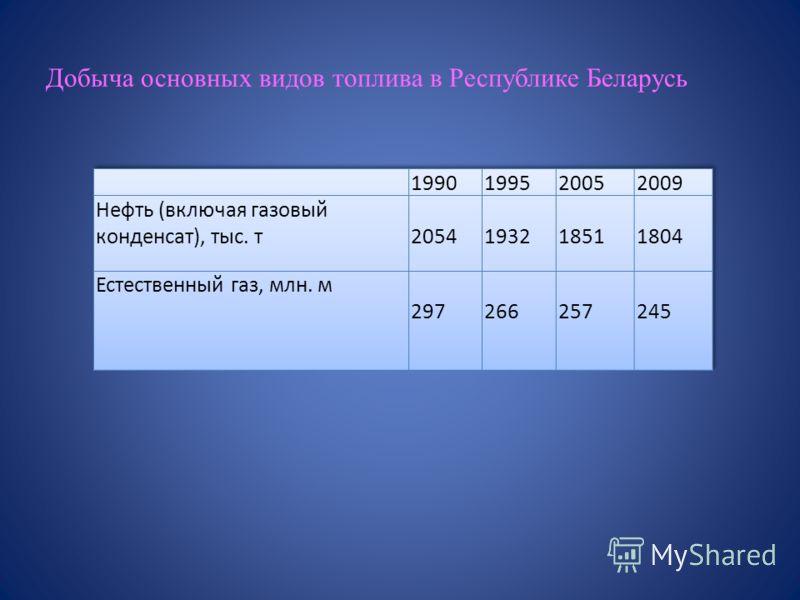 Добыча основных видов топлива в Республике Беларусь