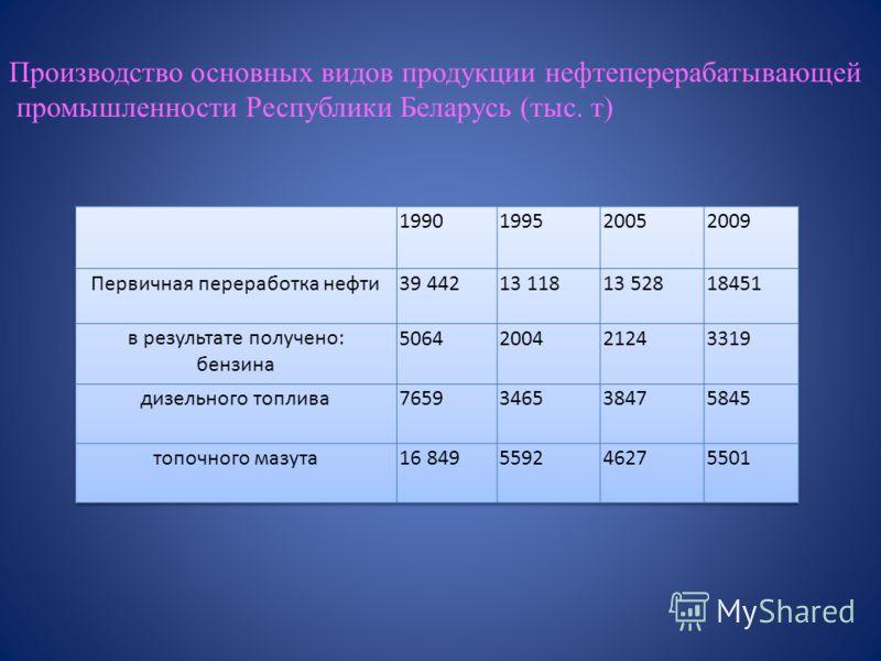 Производство основных видов продукции нефтеперерабатывающей промышленности Республики Беларусь (тыс. т)