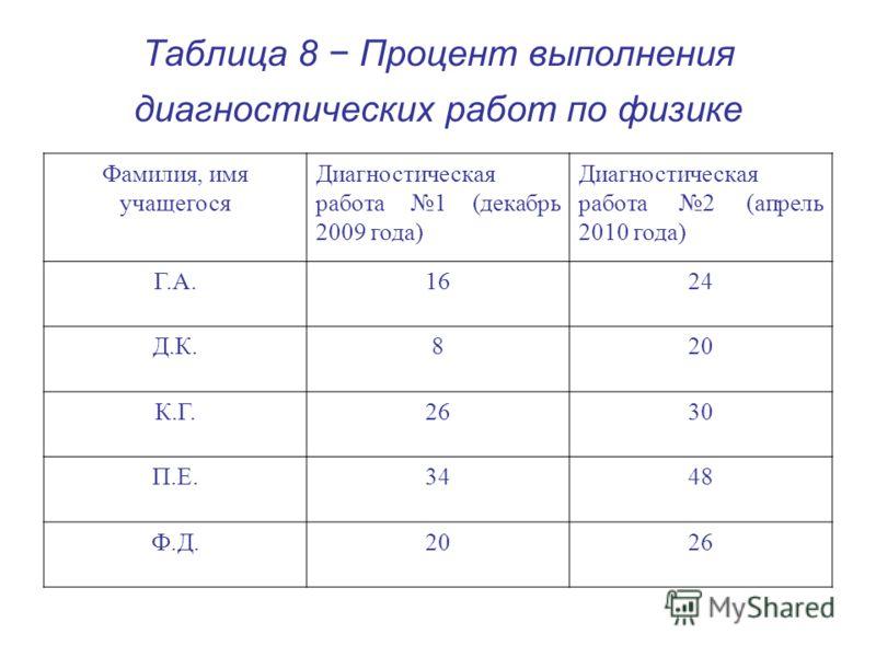 Таблица 8 Процент выполнения диагностических работ по физике Фамилия, имя учащегося Диагностическая работа 1 (декабрь 2009 года) Диагностическая работа 2 (апрель 2010 года) Г.А.1624 Д.К.820 К.Г.2630 П.Е.3448 Ф.Д.2026