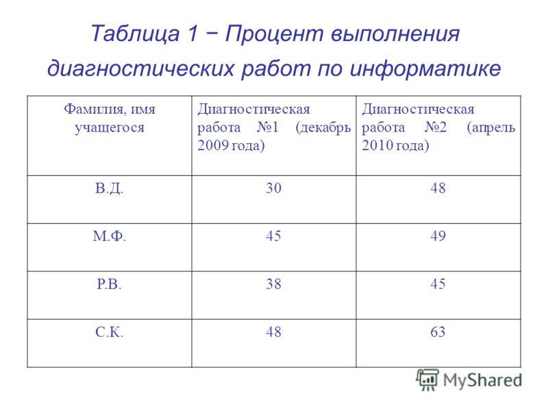 Таблица 1 Процент выполнения диагностических работ по информатике Фамилия, имя учащегося Диагностическая работа 1 (декабрь 2009 года) Диагностическая работа 2 (апрель 2010 года) В.Д.3048 М.Ф.4549 Р.В.3845 С.К.4863