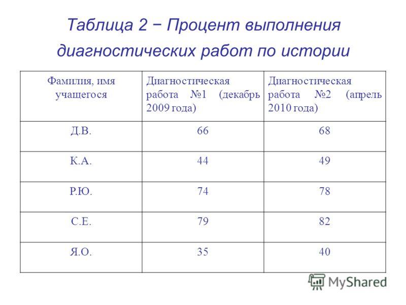 Таблица 2 Процент выполнения диагностических работ по истории Фамилия, имя учащегося Диагностическая работа 1 (декабрь 2009 года) Диагностическая работа 2 (апрель 2010 года) Д.В.6668 К.А.4449 Р.Ю.7478 С.Е.7982 Я.О.3540