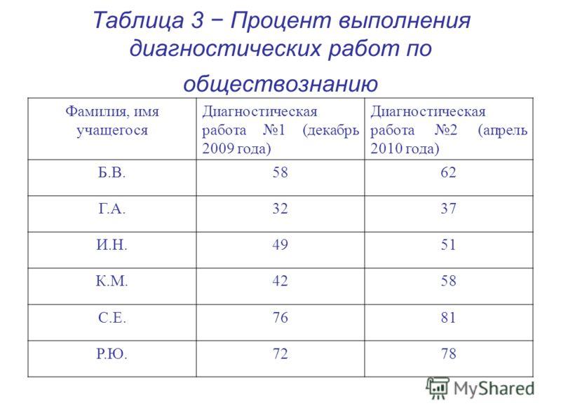 Таблица 3 Процент выполнения диагностических работ по обществознанию Фамилия, имя учащегося Диагностическая работа 1 (декабрь 2009 года) Диагностическая работа 2 (апрель 2010 года) Б.В.5862 Г.А.3237 И.Н.4951 К.М.4258 С.Е.7681 Р.Ю.7278