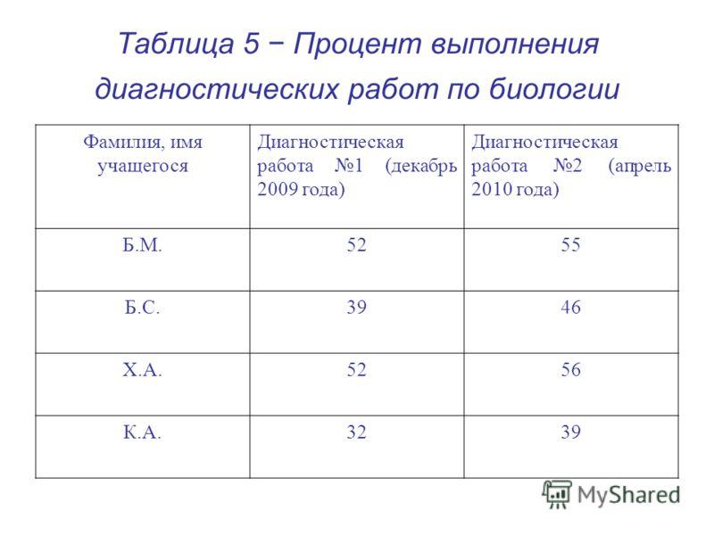 Таблица 5 Процент выполнения диагностических работ по биологии Фамилия, имя учащегося Диагностическая работа 1 (декабрь 2009 года) Диагностическая работа 2 (апрель 2010 года) Б.М.5255 Б.С.3946 Х.А.5256 К.А.3239