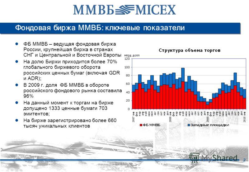 2 Фондовая биржа ММВБ: ключевые показатели ФБ ММВБ ведущая фондовая биржа России, крупнейшая биржа в стран ах СНГ и Центральной и Восточной Европы На долю Биржи приходится более 70% глобального биржевого оборота российских ценных бумаг (включая GDR и