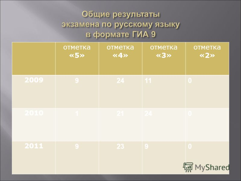 отметка «5» отметка «4» отметка «3» отметка «2» 2009 924110 2010 121240 2011 92390