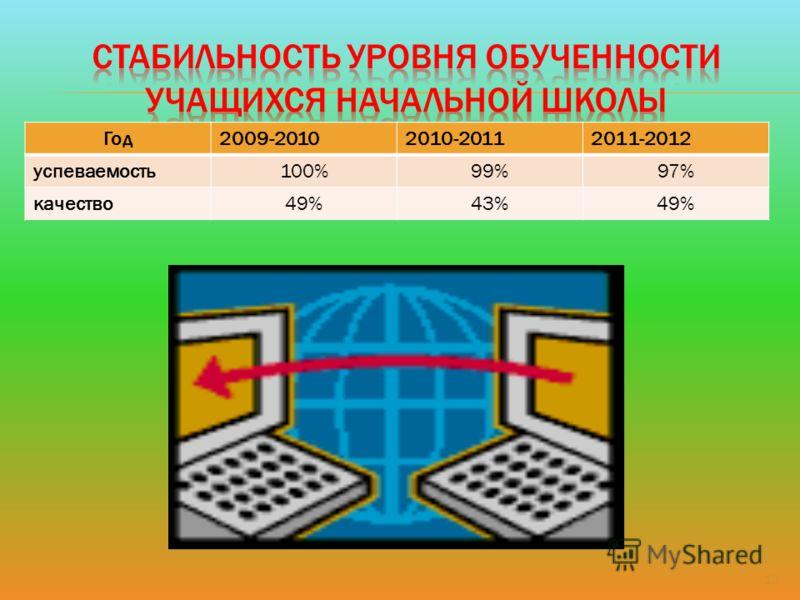 13 Год2009-20102010-20112011-2012 успеваемость100%99%97% качество49%43%49%