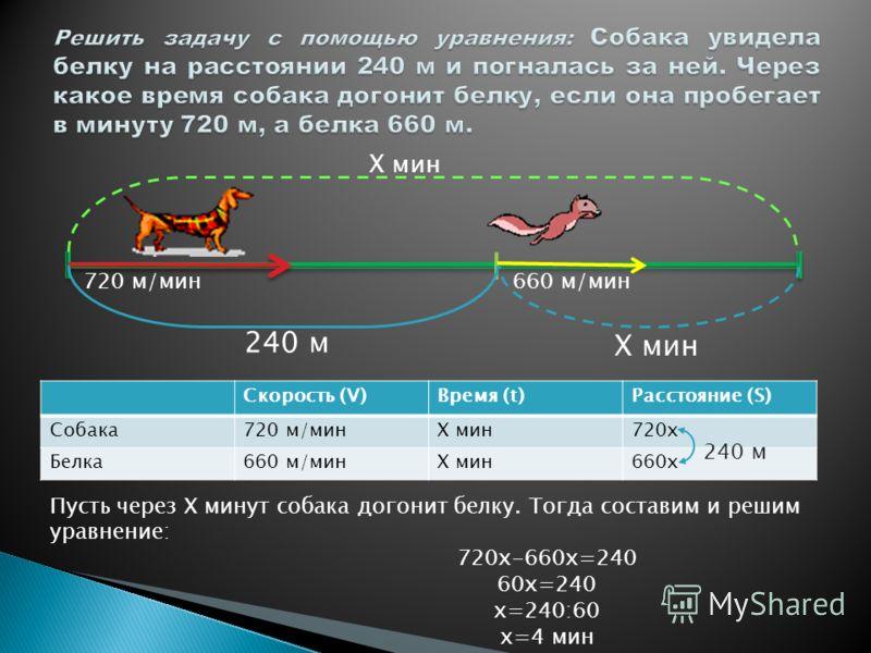 6 км/ч 4 км/ч Х км5 ч 1) 65=30 км прошел первый пешеход до встречи. 2)45=20 км прошел второй пешеход до встречи. 3)30-20=10 км начальное расстояние между пешеходами.