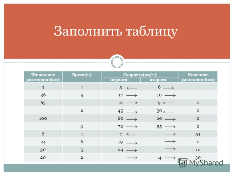 Н.Я. ВИЛЕНКИН И ДР. «МАТЕМАТИКА 5» - 2007Г. 680, 681, 682 Домашнее задание: