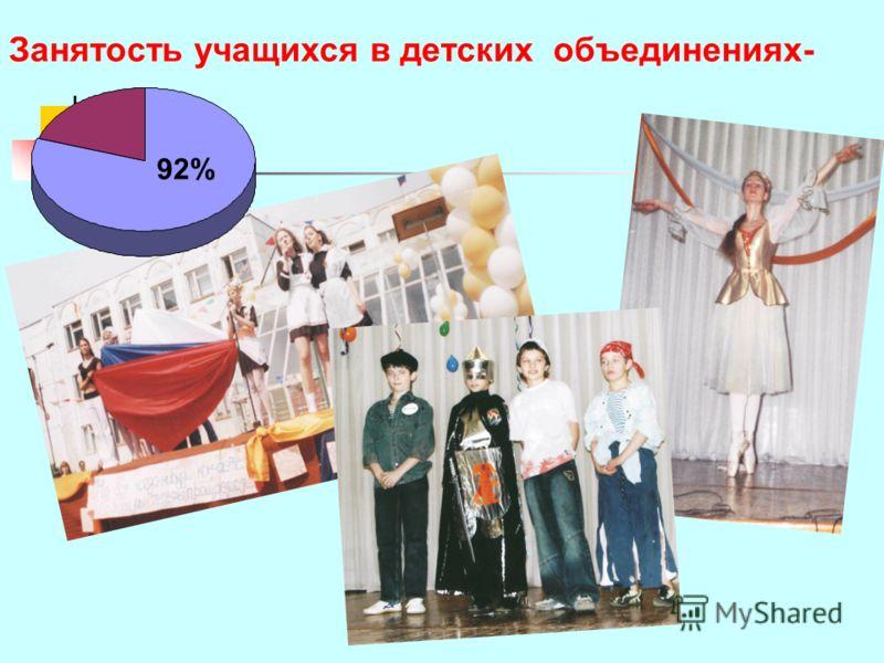 Занятость учащихся в детских объединениях- 92%