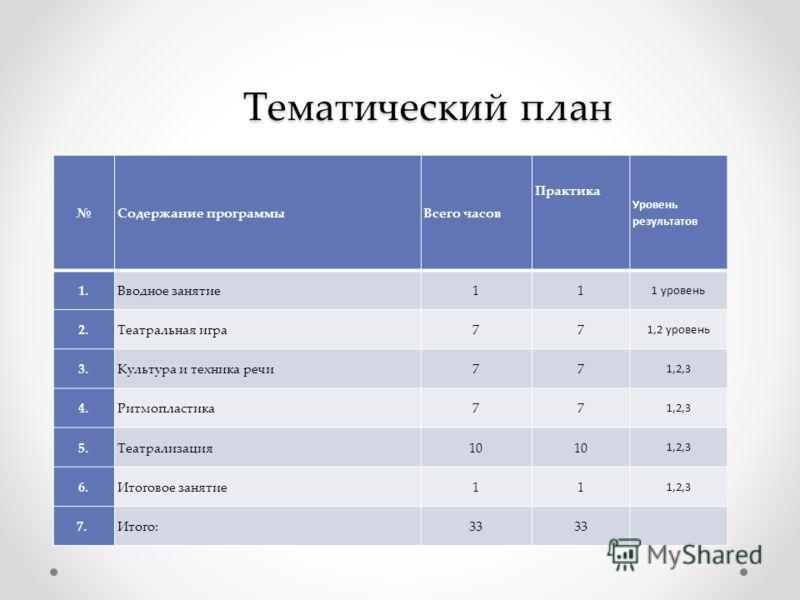 Тематический план Содержание программыВсего часов Практика Уровень результатов 1.Вводное занятие11 1 уровень 2.Театральная игра77 1,2 уровень 3.Культура и техника речи77 1,2,3 4.Ритмопластика77 1,2,3 5.Театрализация10 1,2,3 6.Итоговое занятие11 1,2,3