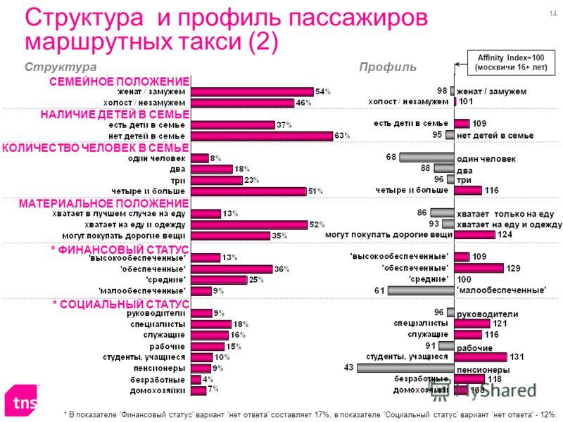 14 Эффективность рекламы в маршрутном такси - Москва, Март-апрель '2007 Структура и профиль пассажиров маршрутных такси (2) СЕМЕЙНОЕ ПОЛОЖЕНИЕ НАЛИЧИЕ ДЕТЕЙ В СЕМЬЕ КОЛИЧЕСТВО ЧЕЛОВЕК В СЕМЬЕ * ФИНАНСОВЫЙ СТАТУС МАТЕРИАЛЬНОЕ ПОЛОЖЕНИЕ * СОЦИАЛЬНЫЙ СТ