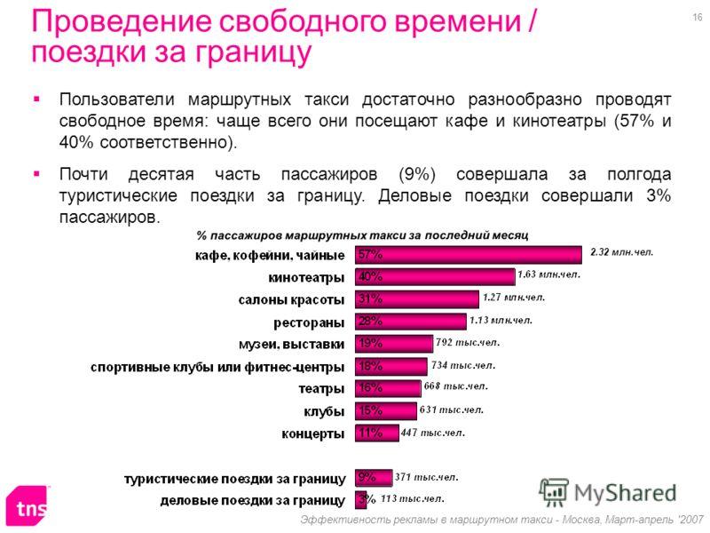 16 Эффективность рекламы в маршрутном такси - Москва, Март-апрель '2007 Пользователи маршрутных такси достаточно разнообразно проводят свободное время: чаще всего они посещают кафе и кинотеатры (57% и 40% соответственно). Почти десятая часть пассажир